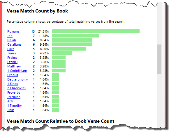Verse match counts by book of the Bible.
