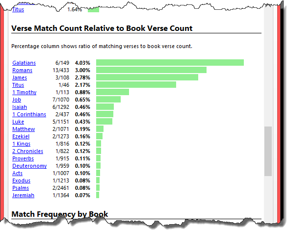 Verse Match Count Relative to Book Verse Count